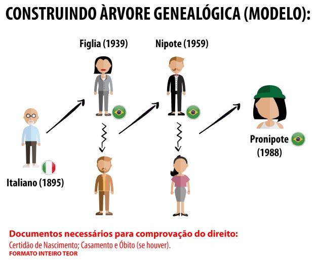 Cidadania italiana - árvore genealogica.jpg